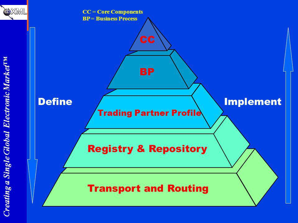 Creating a Single Global Electronic Market Transport and Routing Trading Partner Profile Registry & Repository BP CC CC = Core Components BP = Busines