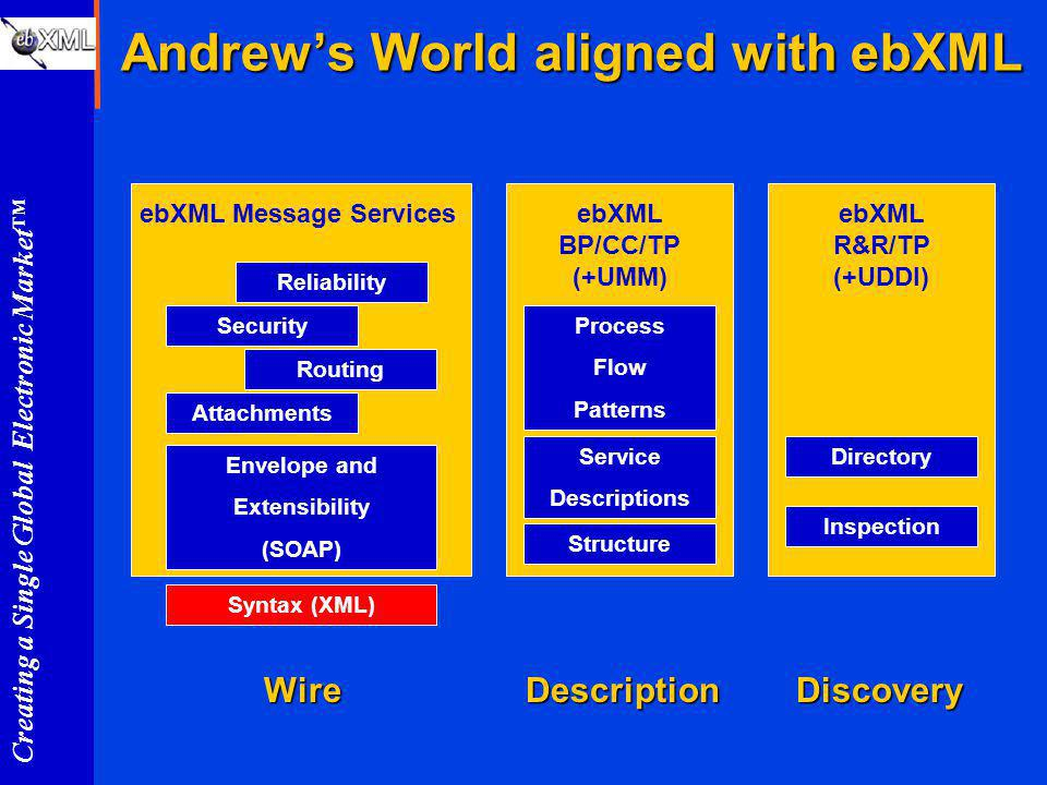 Creating a Single Global Electronic Market Andrews World aligned with ebXML Reliability Security Routing Attachments Envelope and Extensibility (SOAP) Syntax (XML) ebXML Message Services Process Flow Patterns Service Descriptions Structure ebXML BP/CC/TP (+UMM) Directory Inspection Wire ebXML R&R/TP (+UDDI) DescriptionDiscovery