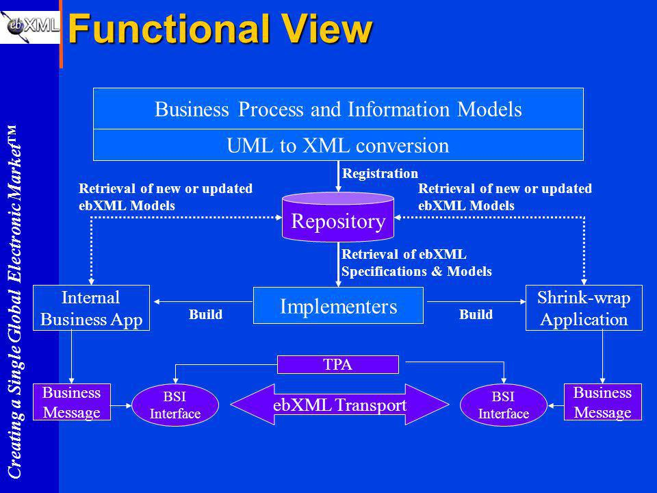 Creating a Single Global Electronic Market Functional View Internal Business App Shrink-wrap Application Repository Implementers Business Process and Information Models Build Registration UML to XML conversion Retrieval of ebXML Specifications & Models Build Retrieval of new or updated ebXML Models ebXML Transport Business Message BSI Interface TPA Business Message BSI Interface