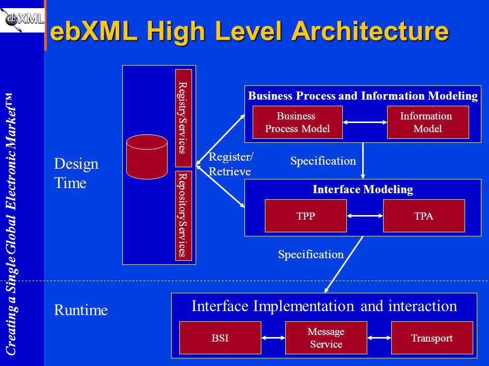 Creating a Single Global Electronic Market ebXML High Level Architecture Interface Implementation and interaction BSI Interface Modeling Business Process and Information Modeling RegistryServices RepositoryServices Business Process Model Information Model TPPTPA Message Service Transport Register/ Retrieve Specification Runtime Design Time