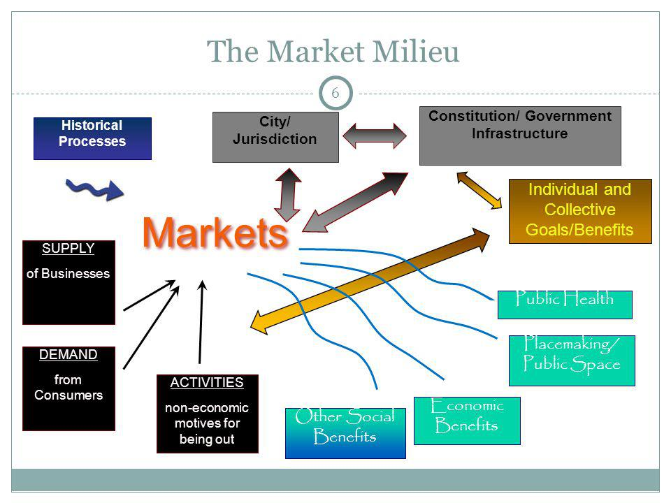 6 The Market Milieu Markets Historical Processes SUPPLY of Businesses DEMAND from Consumers ACTIVITIES non-economic motives for being out City/ Jurisd