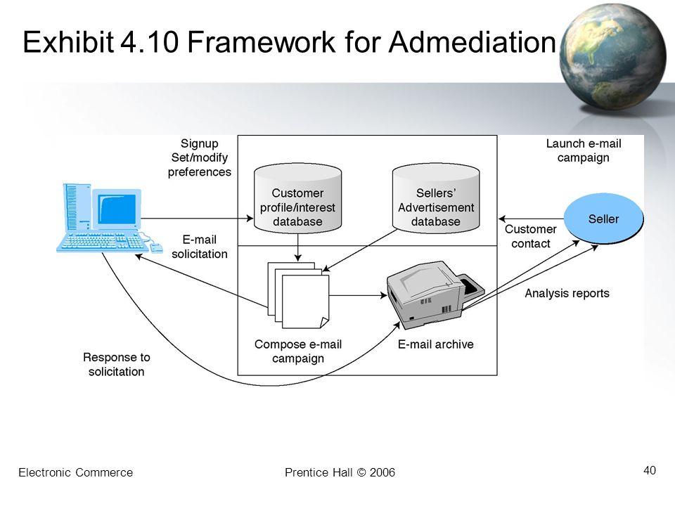 Electronic CommercePrentice Hall © 2006 40 Exhibit 4.10 Framework for Admediation