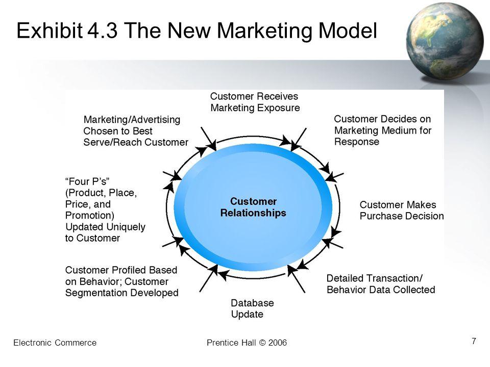 Electronic CommercePrentice Hall © 2006 7 Exhibit 4.3 The New Marketing Model