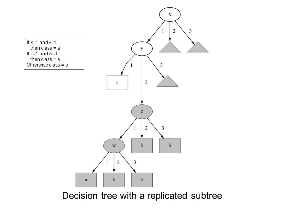 Decision tree with a replicated subtree If x=1 and y=1 then class = a If z=1 and w=1 then class = a Otherwise class = b