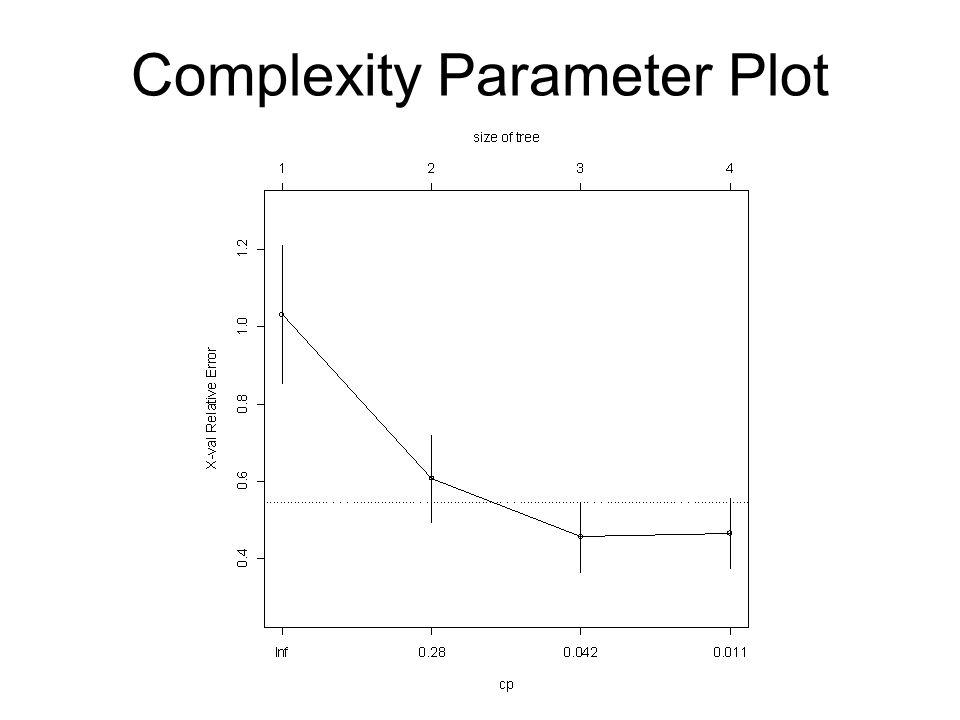 Complexity Parameter Plot