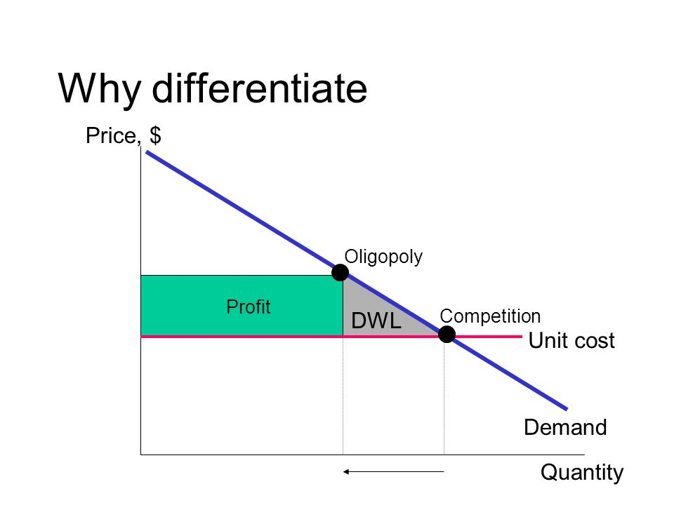 DWL Why differentiate Unit cost Demand Competition Oligopoly Price, $ Quantity Profit