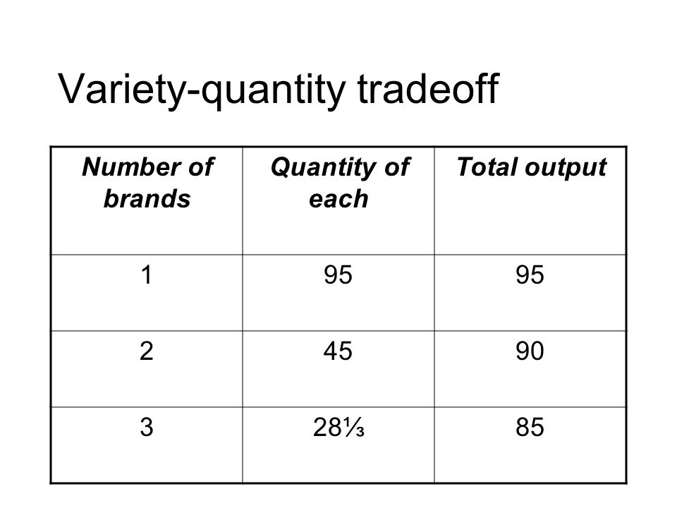 Variety-quantity tradeoff Number of brands Quantity of each Total output 195 24590 32885