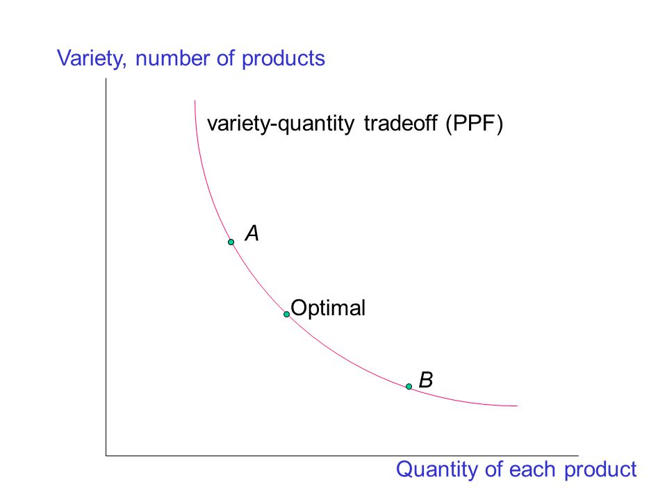 Optimal A B Variety, number of products Quantity of each product variety-quantity tradeoff (PPF)