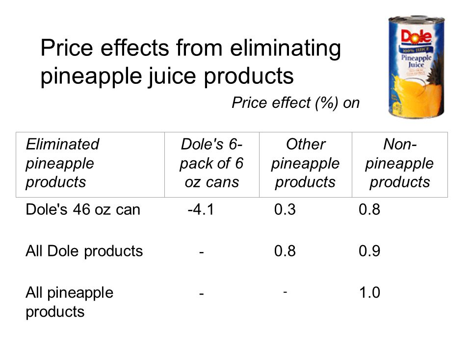 Price effects from eliminating pineapple juice products Price effect (%) on Dole s 46 oz can-4.10.30.8 All Dole products - 0.80.9 All pineapple products - - 1.0 Eliminated pineapple products Dole s 6- pack of 6 oz cans Other pineapple products Non- pineapple products