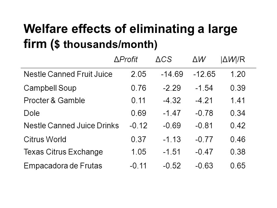 Welfare effects of eliminating a large firm ( $ thousands/month) ΔProfit ΔCS ΔW|ΔW|/R Nestle Canned Fruit Juice2.05-14.69-12.651.20 Campbell Soup0.76-2.29-1.540.39 Procter & Gamble0.11-4.32-4.211.41 Dole0.69-1.47-0.780.34 Nestle Canned Juice Drinks-0.12-0.69-0.810.42 Citrus World0.37-1.13-0.770.46 Texas Citrus Exchange1.05-1.51-0.470.38 Empacadora de Frutas-0.11-0.52-0.630.65