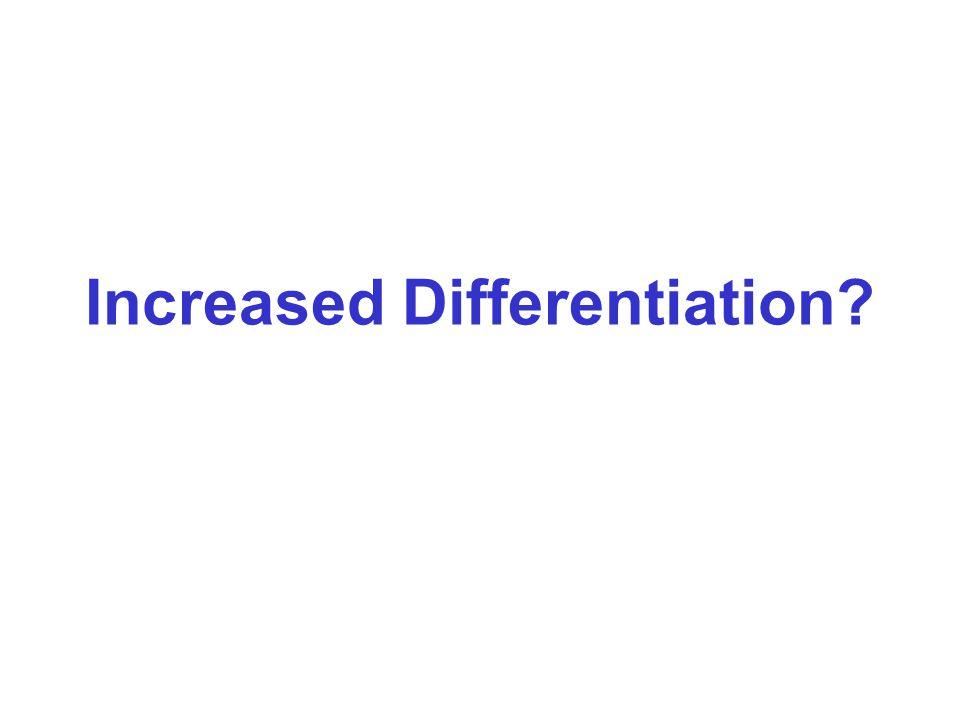 DWL Why differentiate Unit cost Demand Competition Oligopoly Price, $ Quantity Profit