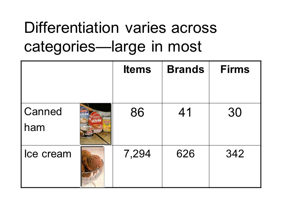 Why supermarkets switched to private labels private label products offer higher gross margins: 35% vs.