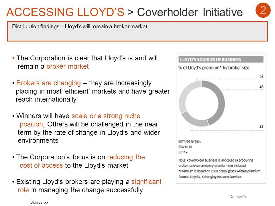 © Lloyds Distribution findings – Lloyds will remain a broker market 2 ACCESSING LLOYDS > Coverholder Initiative Source: xx The Corporation is clear that Lloyds is and will remain a broker market Brokers are changing – they are increasingly placing in most efficient markets and have greater reach internationally Winners will have scale or a strong niche position; Others will be challenged in the near term by the rate of change in Lloyds and wider environments The Corporations focus is on reducing the cost of access to the Lloyds market Existing Lloyds brokers are playing a significant role in managing the change successfully