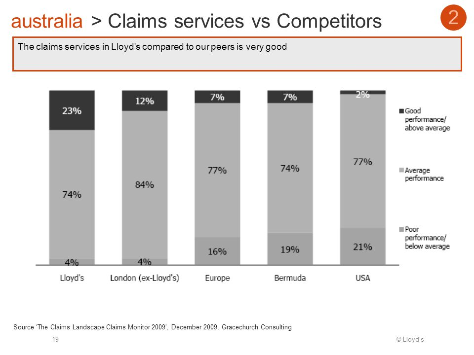 © Lloyds19 The claims services in Lloyd s compared to our peers is very good australia > Claims services vs Competitors 2 Source The Claims Landscape Claims Monitor 2009, December 2009, Gracechurch Consulting