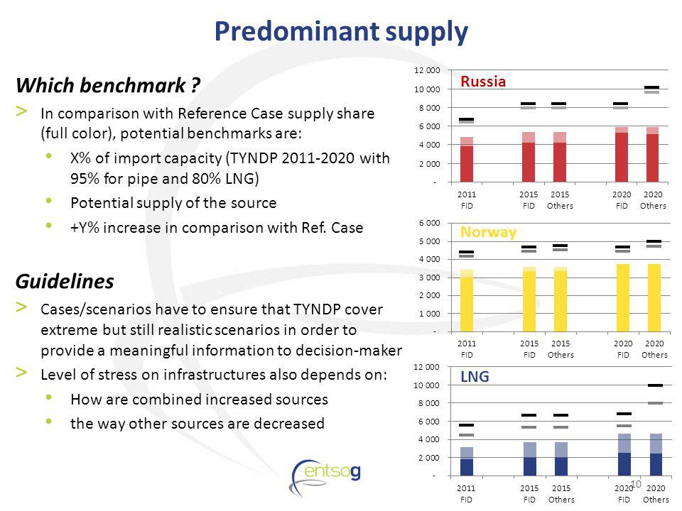 Predominant supply 10 Which benchmark .