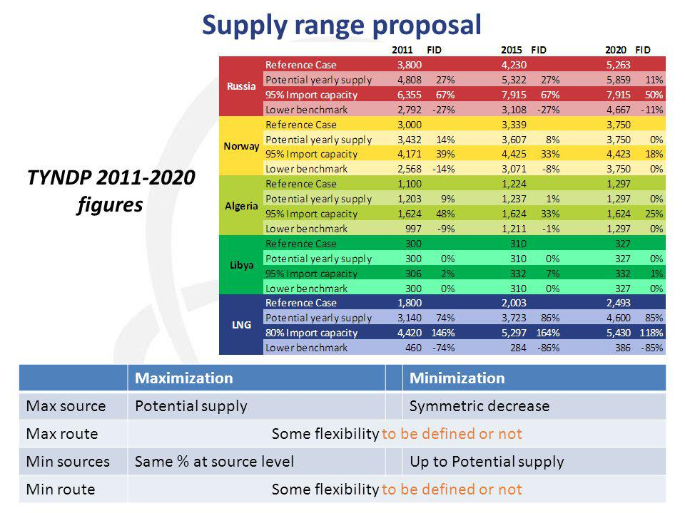 Supply range proposal 12 MaximizationMinimization Max sourcePotential supplySymmetric decrease Max routeSome flexibility to be defined or not Min sourcesSame % at source levelUp to Potential supply Min routeSome flexibility to be defined or not TYNDP 2011-2020 figures