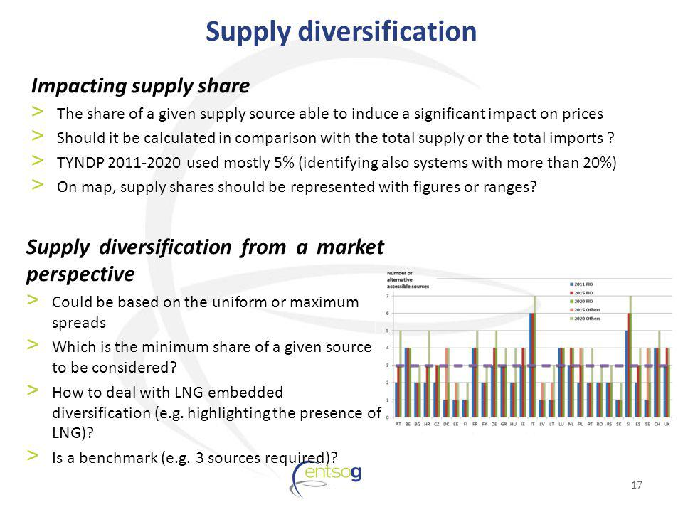 Supply diversification 17 Impacting supply share > The share of a given supply source able to induce a significant impact on prices > Should it be calculated in comparison with the total supply or the total imports .