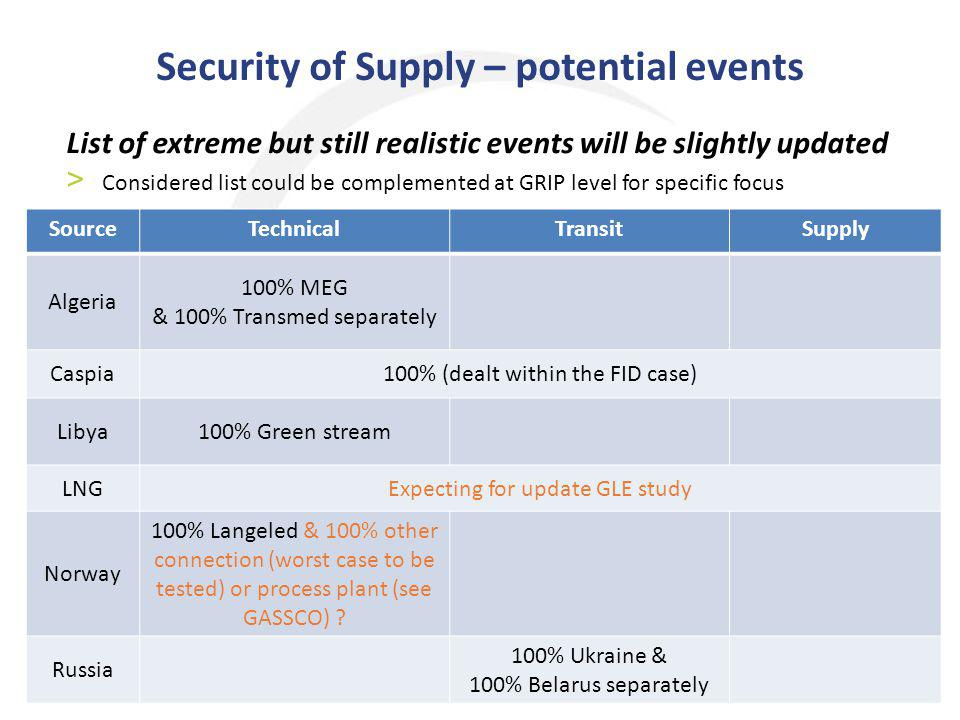 Security of Supply – potential events 4 List of extreme but still realistic events will be slightly updated > Considered list could be complemented at GRIP level for specific focus SourceTechnicalTransitSupply Algeria 100% MEG & 100% Transmed separately Caspia100% (dealt within the FID case) Libya100% Green stream LNGExpecting for update GLE study Norway 100% Langeled & 100% other connection (worst case to be tested) or process plant (see GASSCO) .