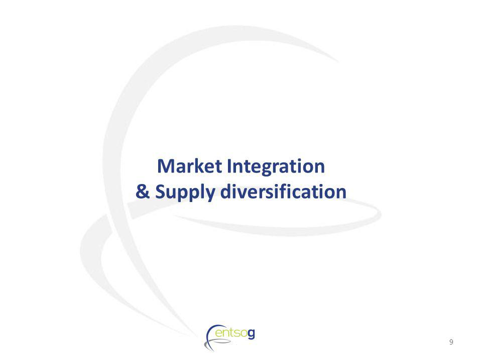 Market Integration & Supply diversification 9