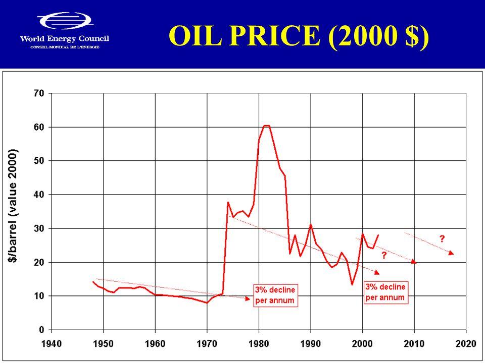 OIL PRICE (2000 $)