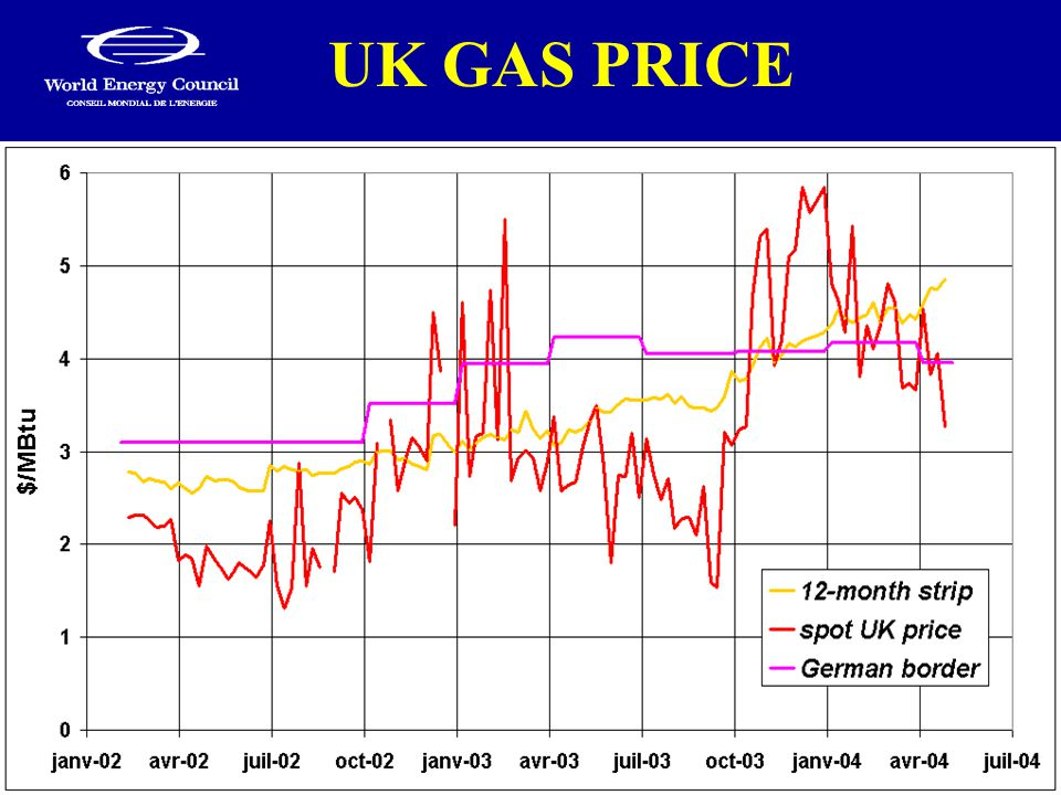UK GAS PRICE