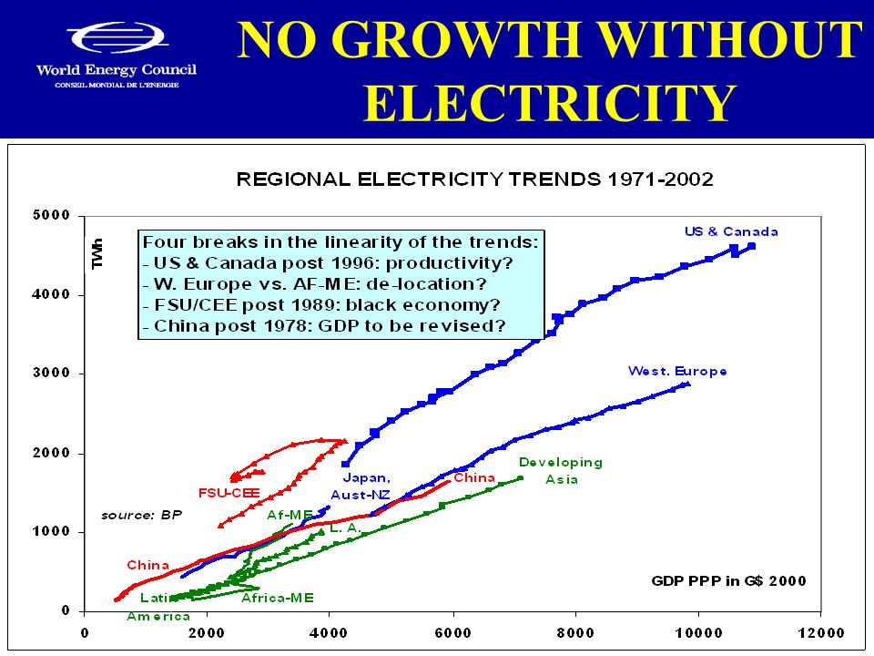 NO GROWTH WITHOUT ELECTRICITY