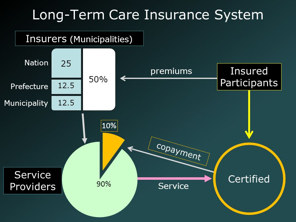 Long-Term Care Insurance System 50% Insurers (Municipalities) premiums Service Providers 25 Nation 12.5 Prefecture 12.5 Municipality Certified copayme
