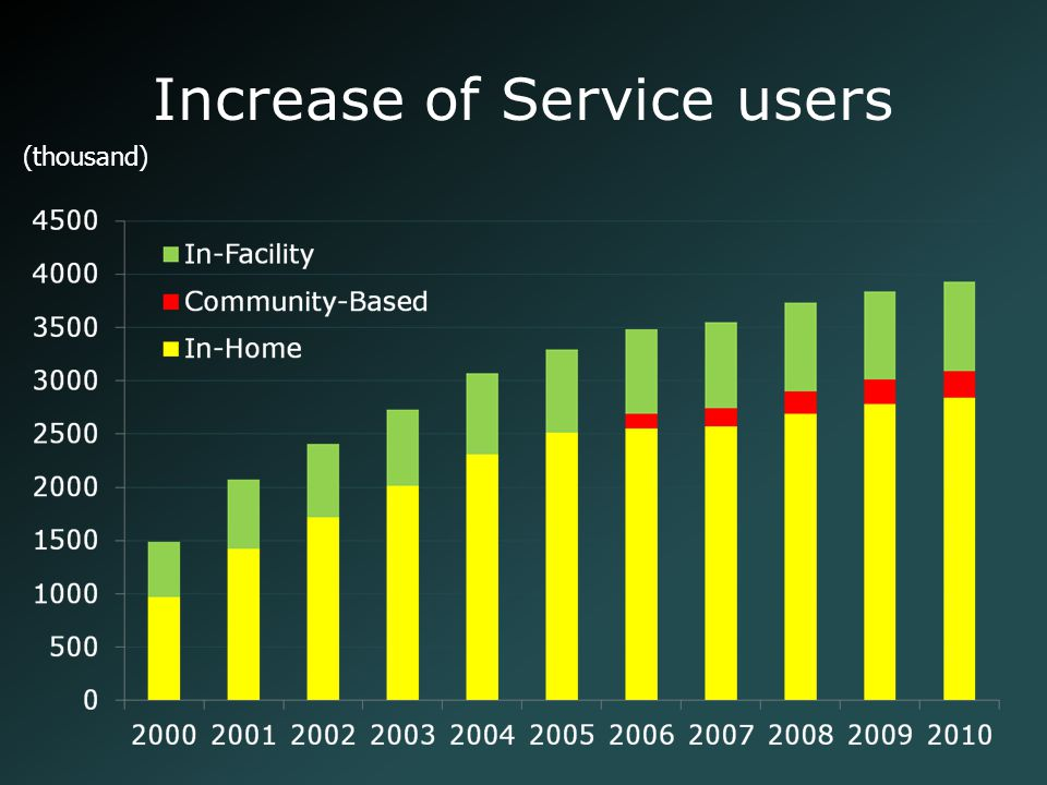 Increase of Service users (thousand)