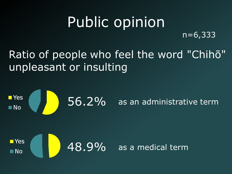 Public opinion as an administrative term as a medical term 56.2% 48.9% Ratio of people who feel the word