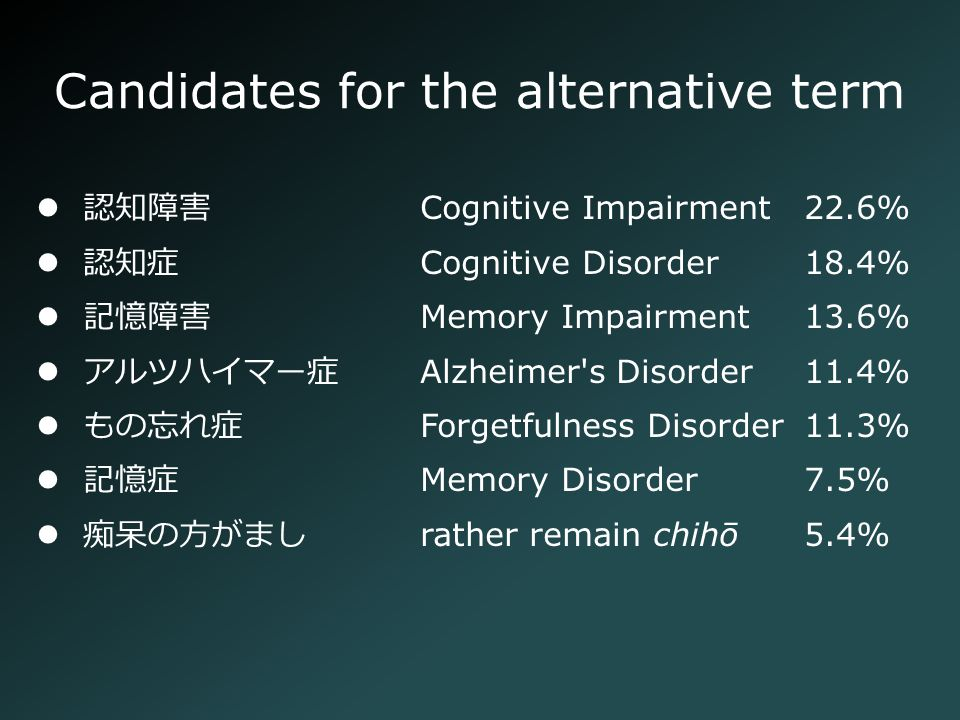 Cognitive Impairment22.6% Cognitive Disorder18.4% Memory Impairment13.6% Alzheimer s Disorder11.4% Forgetfulness Disorder11.3% Memory Disorder7.5% rather remain chihō5.4% Candidates for the alternative term