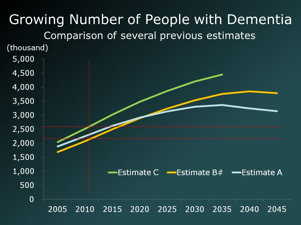 Growing Number of People with Dementia Comparison of several previous estimates (thousand)