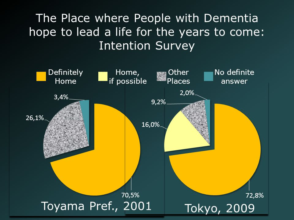The Place where People with Dementia hope to lead a life for the years to come: Intention Survey Tokyo, 2009 Toyama Pref., 2001 Home, if possible Othe