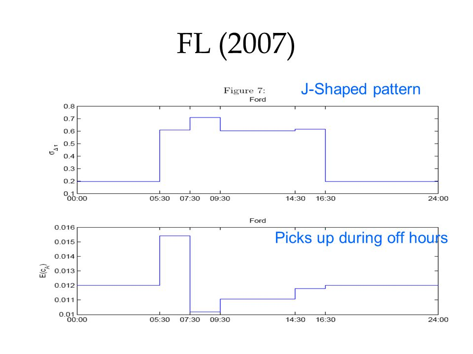 FL (2007) J-Shaped pattern Picks up during off hours