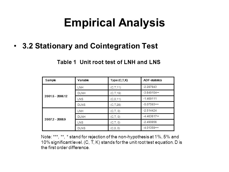 Empirical Analysis 3.2 Stationary and Cointegration Test Table 1 Unit root test of LNH and LNS Sample VariableType (C,T,K)ADF-statistics 2001.5 2006.1