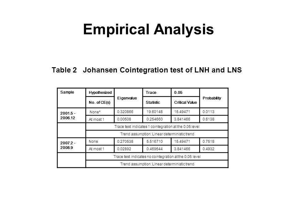 Empirical Analysis 3.3 Granger Causality Test Table 3 Granger Causality test of LHS and LNH Sample Null HypothesisLagsObsF-StatisticProbability 2001.5 2006.12 LNS does not Granger Cause LNH 12511.190550.3398 LNH does not Granger Cause LNS 12515.11081***0.0002 2007.2 2008.9 LNS does not Granger Cause LNH 2170.432830.6584 LNH does not Granger Cause LNS 2171.131640.3546