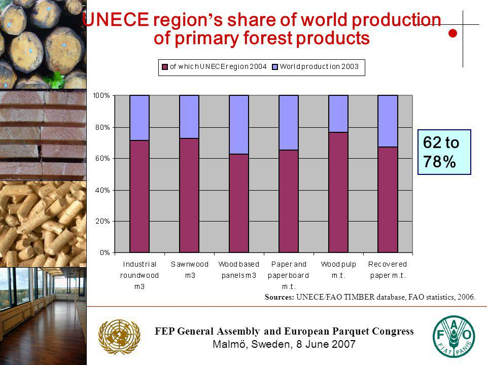 FEP General Assembly and European Parquet Congress Malmö, Sweden, 8 June 2007 Photo: NTC Photo: Stora Enso UNECE region s share of world production of primary forest products Sources: UNECE/FAO TIMBER database, FAO statistics, 2006.