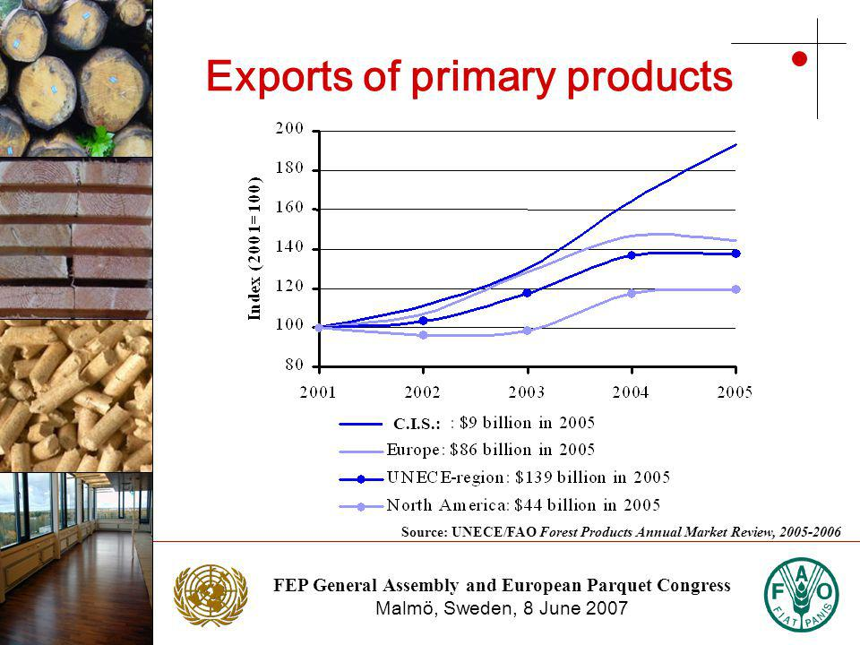 FEP General Assembly and European Parquet Congress Malmö, Sweden, 8 June 2007 Photo: NTC Photo: Stora Enso Exports of primary products Source: UNECE/FAO Forest Products Annual Market Review, 2005-2006 C.I.S.: