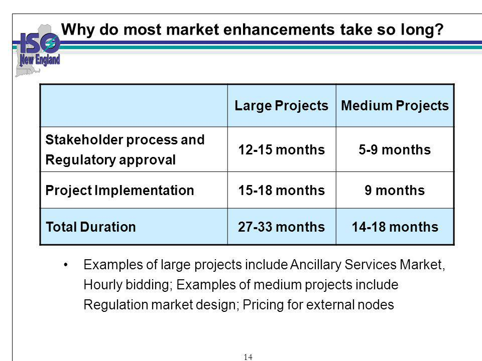 14 Why do most market enhancements take so long.