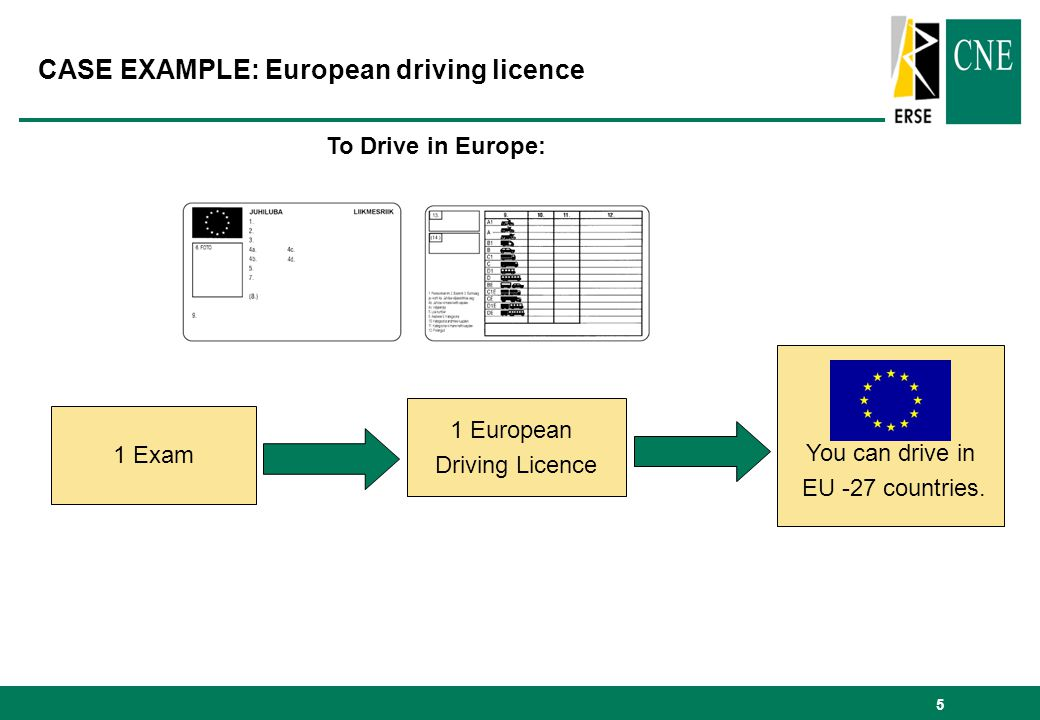 5 CASE EXAMPLE: European driving licence 1 Exam 1 European Driving Licence You can drive in EU -27 countries. To Drive in Europe: