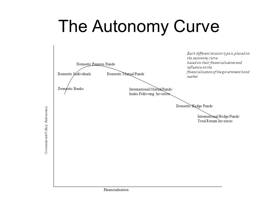 The Autonomy Curve Financialisation Government Policy Autonomy Domestic Banks Domestic Individuals Domestic Pension Funds Domestic Mutual Funds Domestic Hedge Funds International Hedge Funds/ Total Return Investors International Mutual Funds/ Index Following Investors Each different investor type is placed on the autonomy curve based on their financialisation and influence on the financialisation of the government bond market