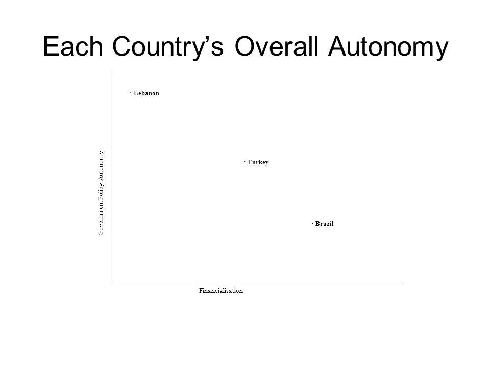Each Countrys Overall Autonomy Financialisation Government Policy Autonomy · Lebanon · Brazil · Turkey