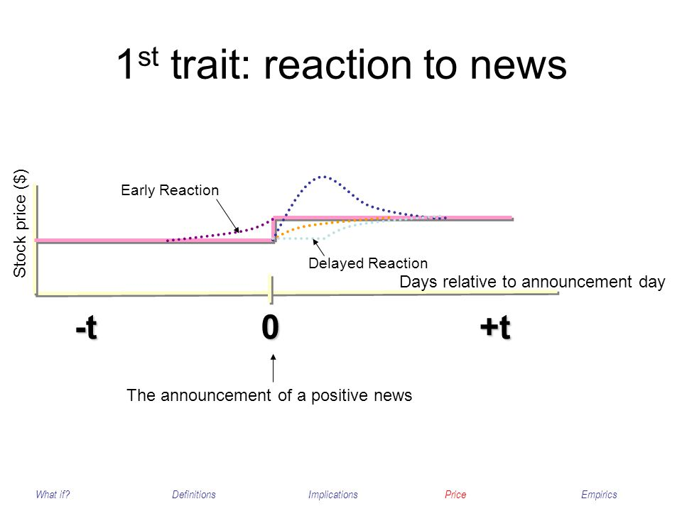 1 st trait: reaction to news What if?DefinitionsImplicationsPriceEmpirics 0+t-t The announcement of a positive news Days relative to announcement day