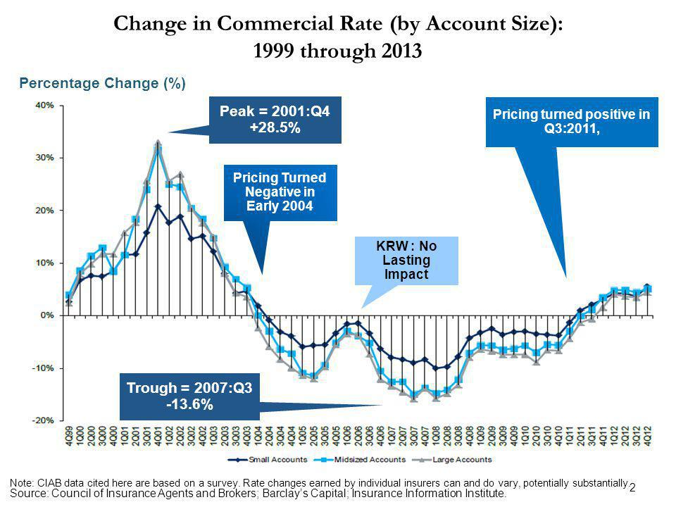 2 Change in Commercial Rate (by Account Size): 1999 through 2013 Source: Council of Insurance Agents and Brokers; Barclays Capital; Insurance Information Institute.