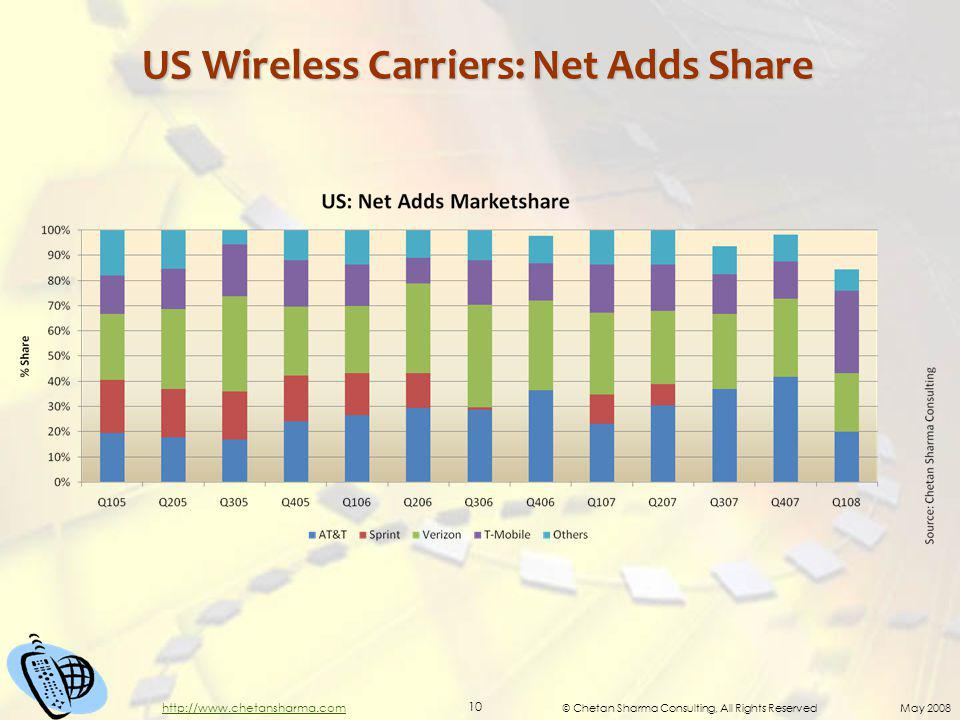 © Chetan Sharma Consulting, All Rights Reserved May 2008 10 http://www.chetansharma.com US Wireless Carriers: Net Adds Share