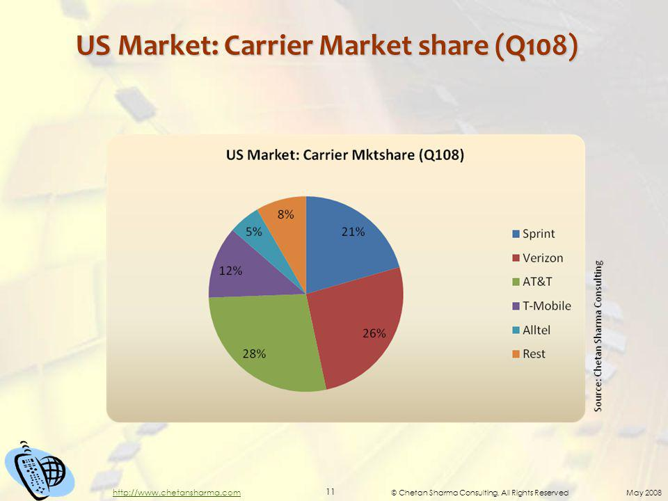 © Chetan Sharma Consulting, All Rights Reserved May 2008 11 http://www.chetansharma.com US Market: Carrier Market share (Q108)