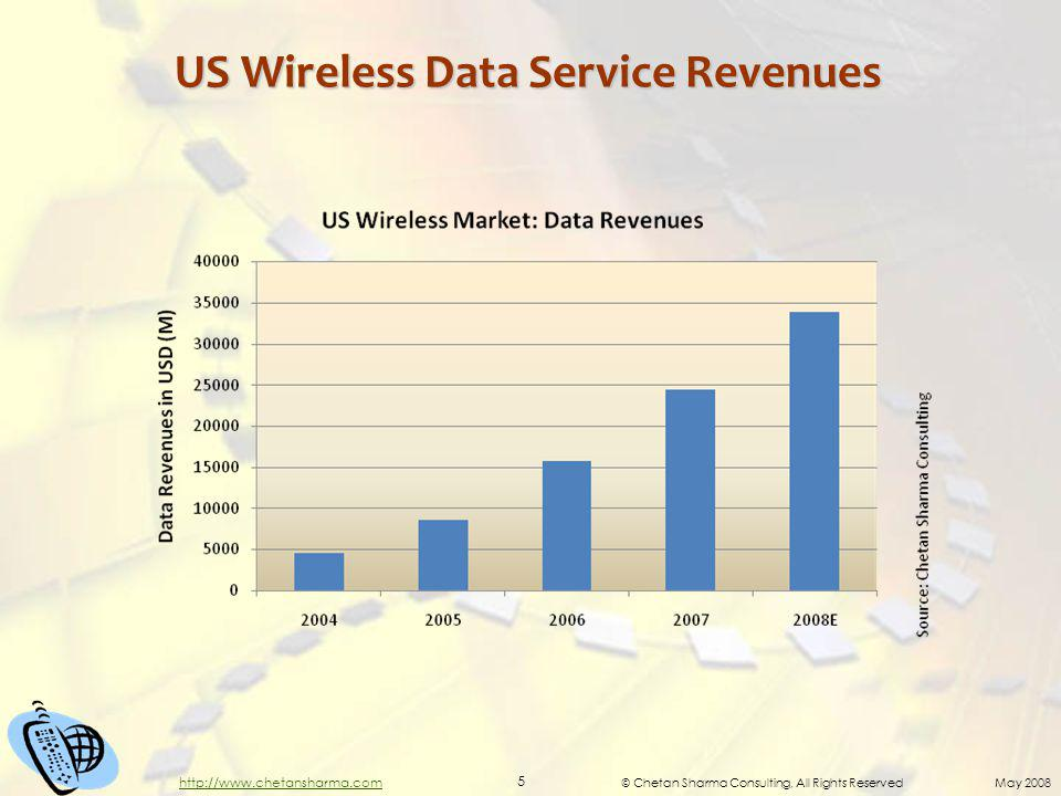 © Chetan Sharma Consulting, All Rights Reserved May 2008 5 http://www.chetansharma.com US Wireless Data Service Revenues