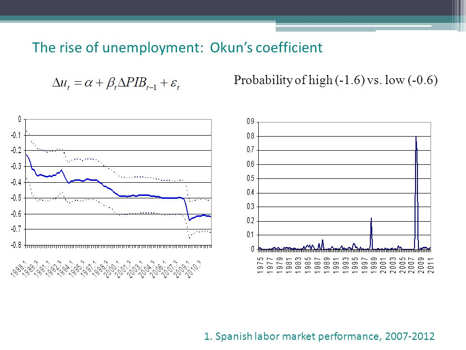 The rise of unemployment: Okuns coefficient 1. Spanish labor market performance, 2007-2012 Probability of high (-1.6) vs. low (-0.6)