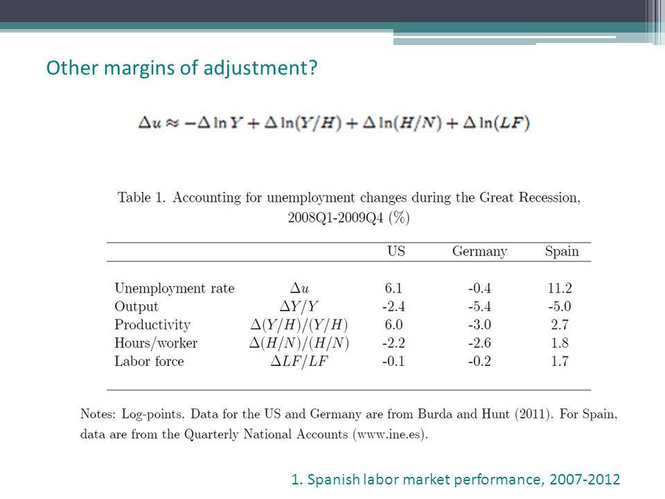 Other margins of adjustment? 1. Spanish labor market performance, 2007-2012