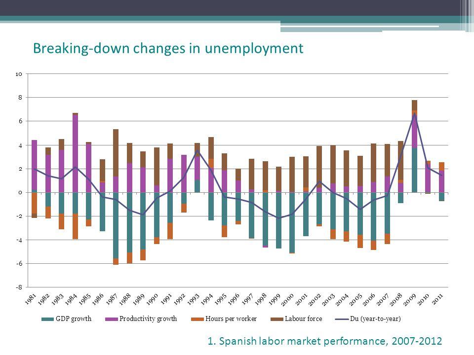 Breaking-down changes in unemployment 1. Spanish labor market performance, 2007-2012