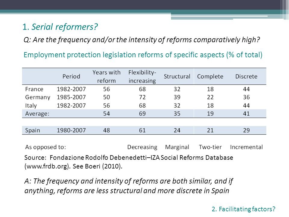 Q: Are the frequency and/or the intensity of reforms comparatively high.